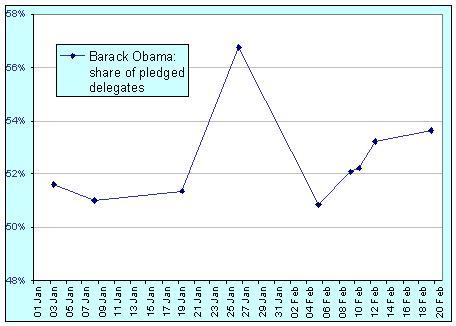 obama-ahead-08-02-20.jpg