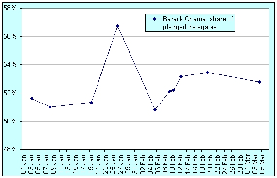 obama-ahead-08-03-06.jpg