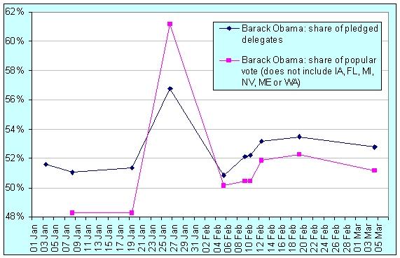 obama-ahead-08-03-06_2.jpg