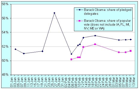 obama-ahead-08-03-14.jpg