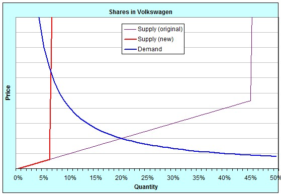 Shares in Volkswagen (new)