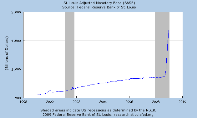 Adjusted Monetary Base (USA, Accessed: 7 Jan 2009)