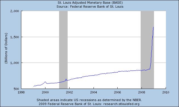 Adjusted Monetary Base (USA, Accessed: 7 Jan 2009)