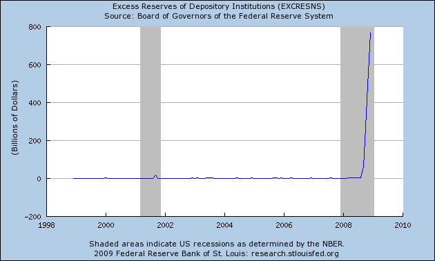 Excess Reserves of Depository Institutions (USA, Accessed: 7 January 2009)