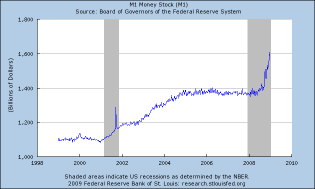 M1 Money Supply (USA, Accessed: 7 Jan 2009)