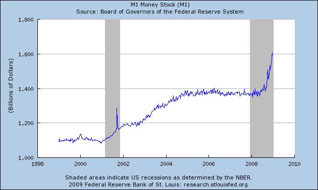M1 Money Supply (USA, Accessed: 7 Jan 2009)