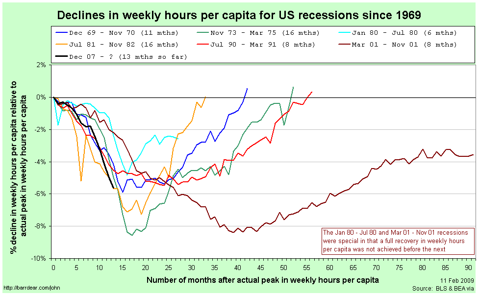Economic Research | Career Changes Decline during Recessions