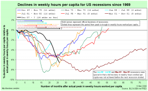 Comparing US recessions relative to actual peaks in weekly hours worked per capita