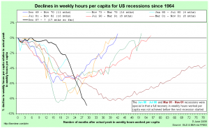 Comparing US recessions relative to actual peaks in hours worked per capita