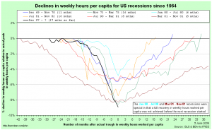 Comparing US recessions in hours worked per capita, centred around their troughs