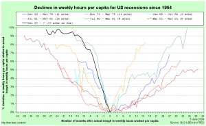 Comparing US recessions in hours worked per capita, centred around and relative to their troughs