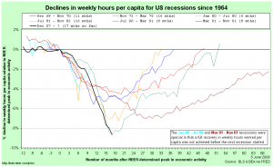 Comparing hours worked per capita in US recessions relative to NBER-determined peaks in economic activity
