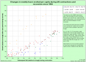 Scatter plot of falls-to-come in weekly hours per capita against subsequent gains in recovery