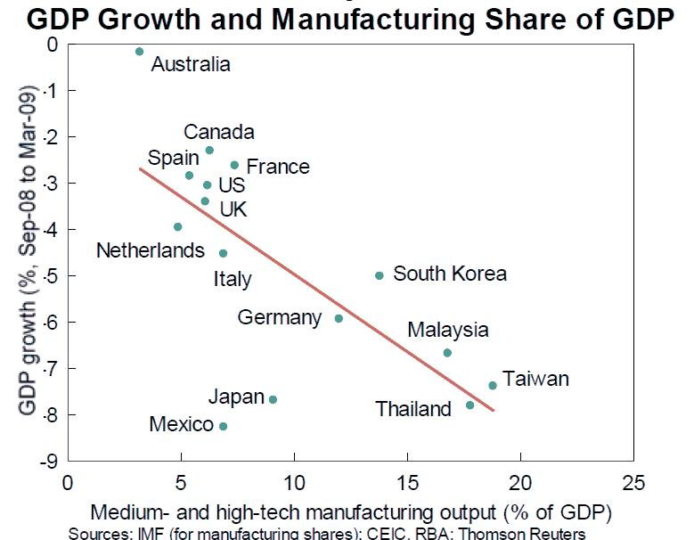 gdp-manufacutring