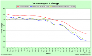 Year-over-year change in employment and hours worked (zoomed in)