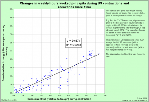 ComparingRecessions_20090605_Symmetry_Scatter_Excl_81-82