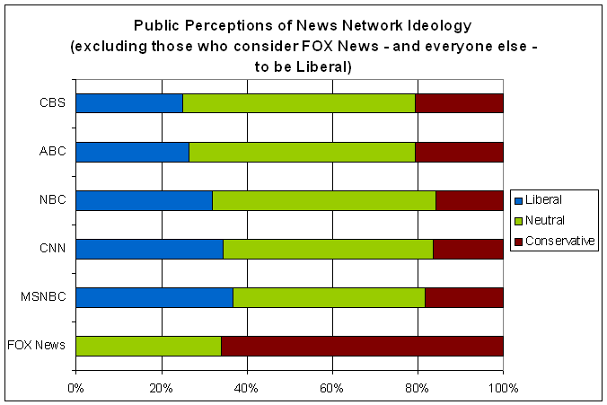 US Perceptions of MSM Bias (excl. people who think Fox is liberal)