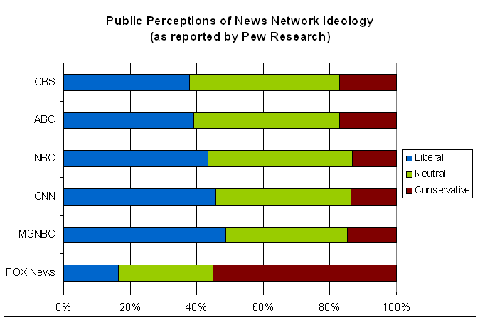 US Perceptions of MSM Bias (Pew)